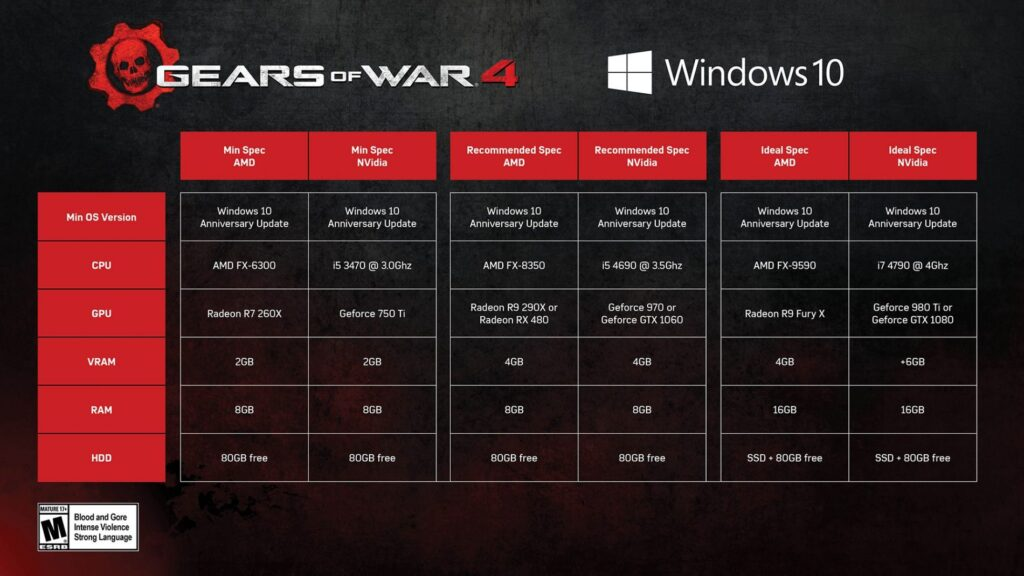 Gears of War 4 wymagania