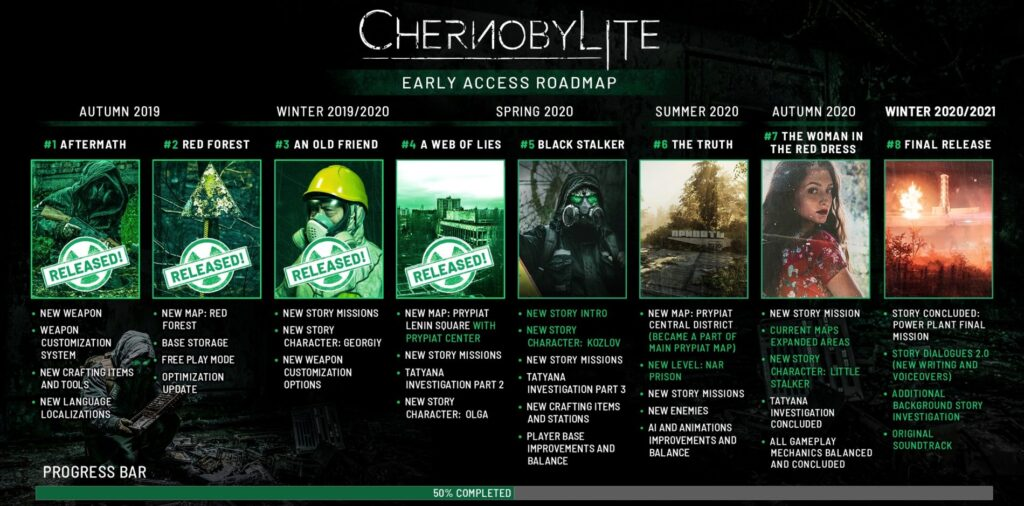 Chernobylite Roadmap gamenerd